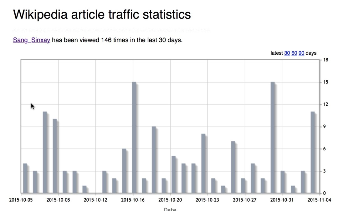 Sinxay entry on Wikipedia – Statistics